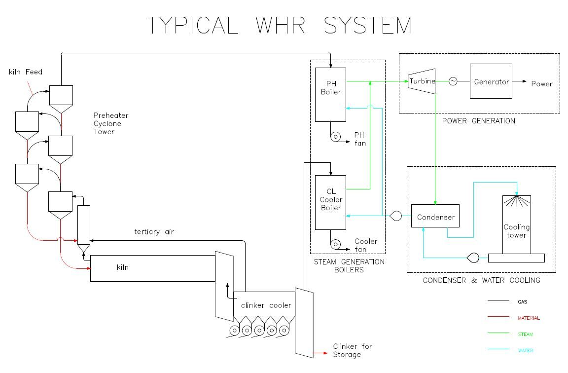 Typical-WHR-system