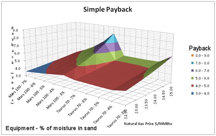 frac-sand-dryer-to-power-generator-figure-2