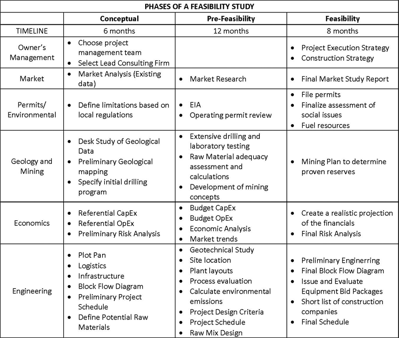 essential-phases-feasibility-study-fig-4-table