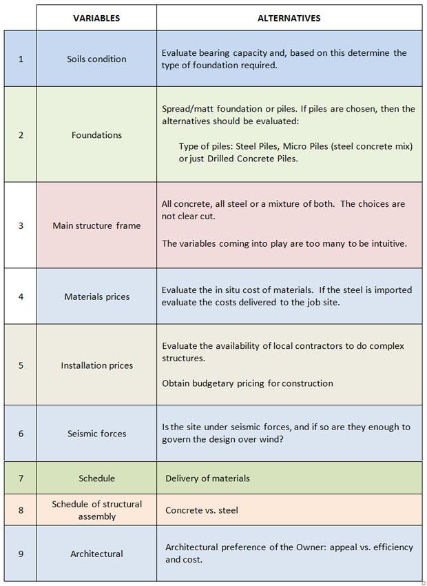 Variables-Alternatives