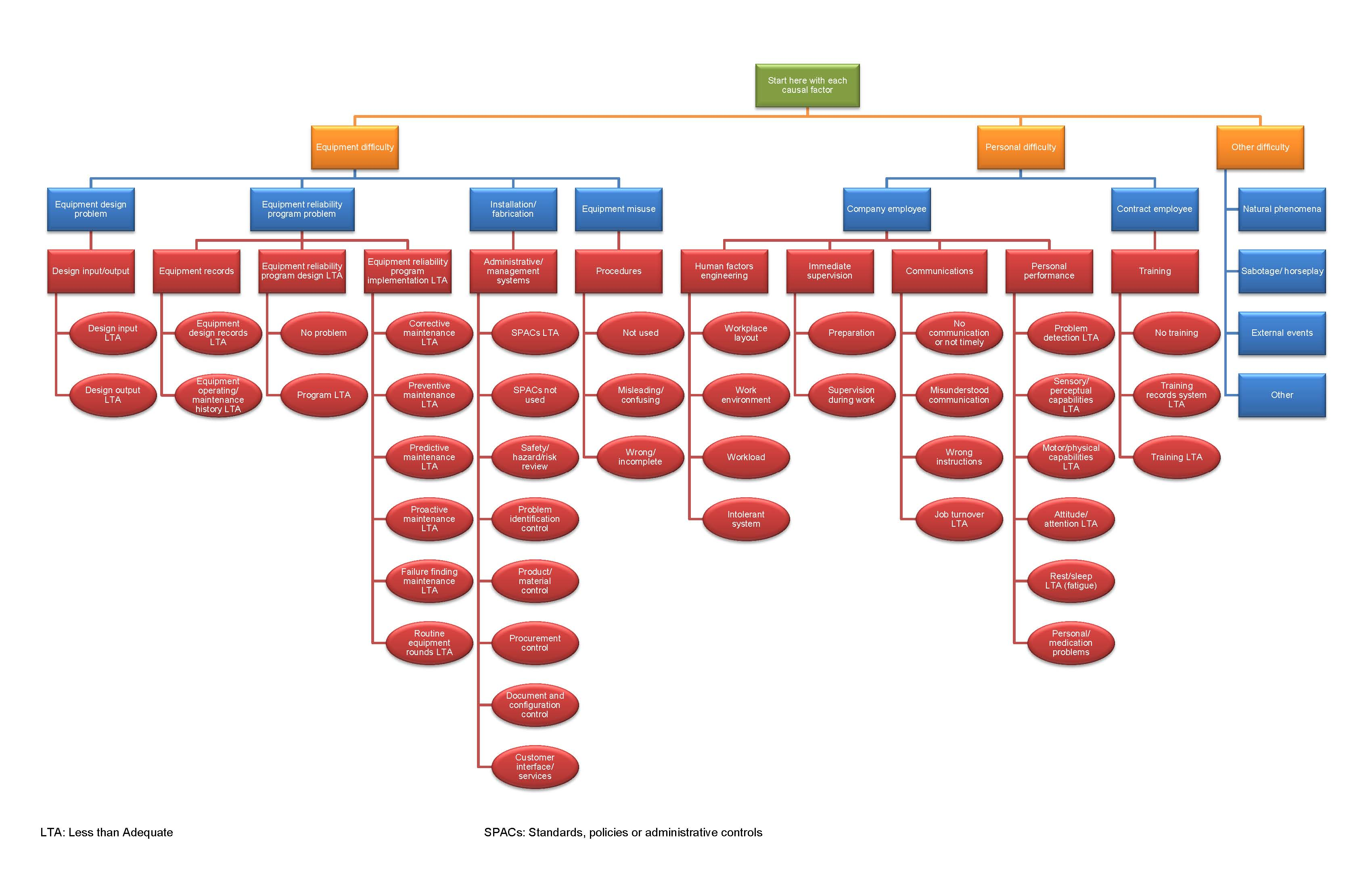 root cause map