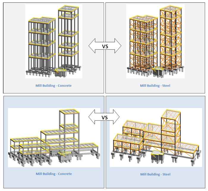 Mill-Building